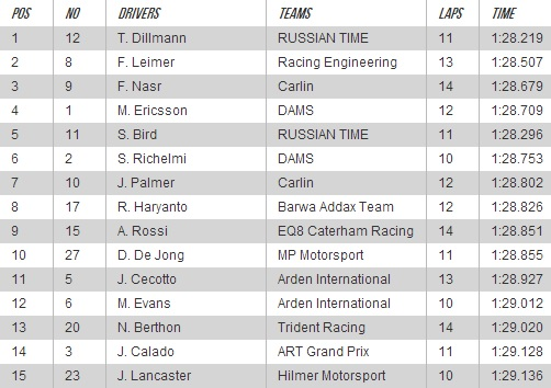 Dillmann's GP2 pole time almost quick enough for F1