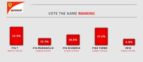 Results of voting for the 2014 F1 Ferrari name (Image: Ferrari)